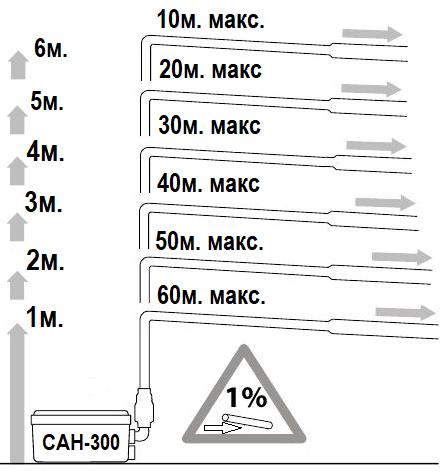 [арактеристика канализационной насосной станции АкваЛив САН-300 Профи