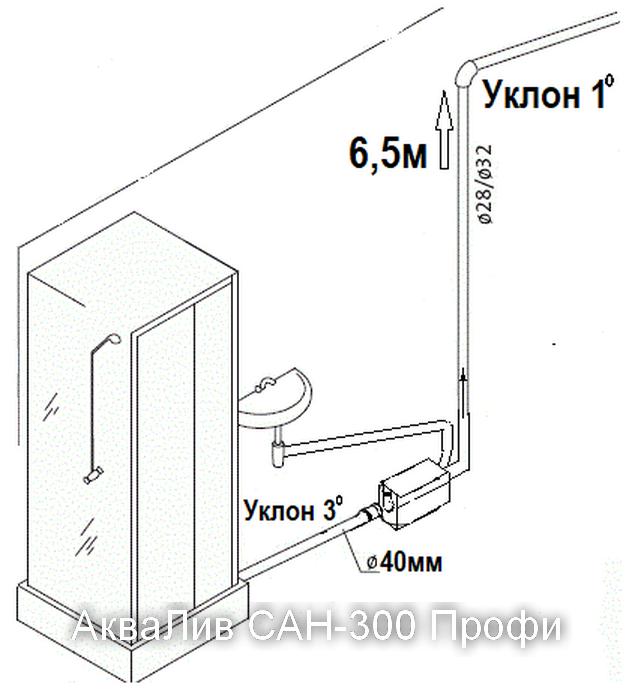 характеристика канализационной насосной станции АкваЛив САН-300 Профи